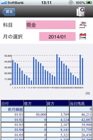 科目別日次残高推移グラフ