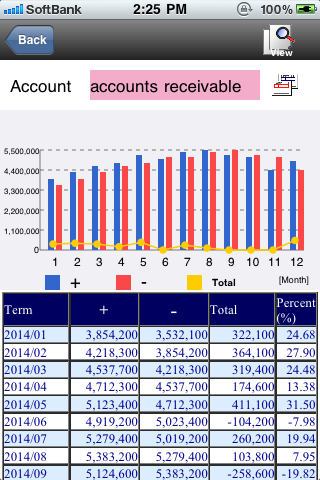 Monthly Account Transition
