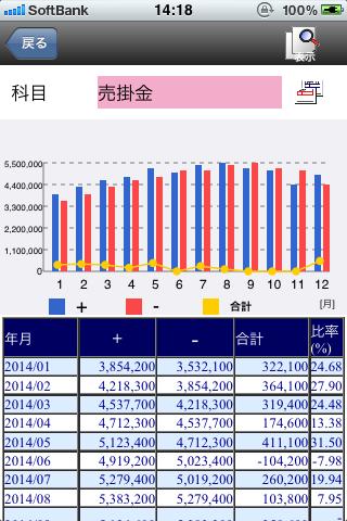 科目別月次推移グラフ