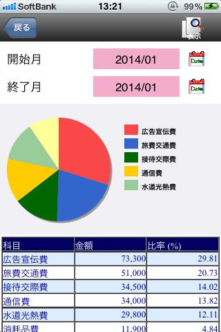 経費月別内訳グラフ